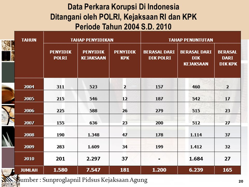 Data Perkara Korupsi Di Indonesia