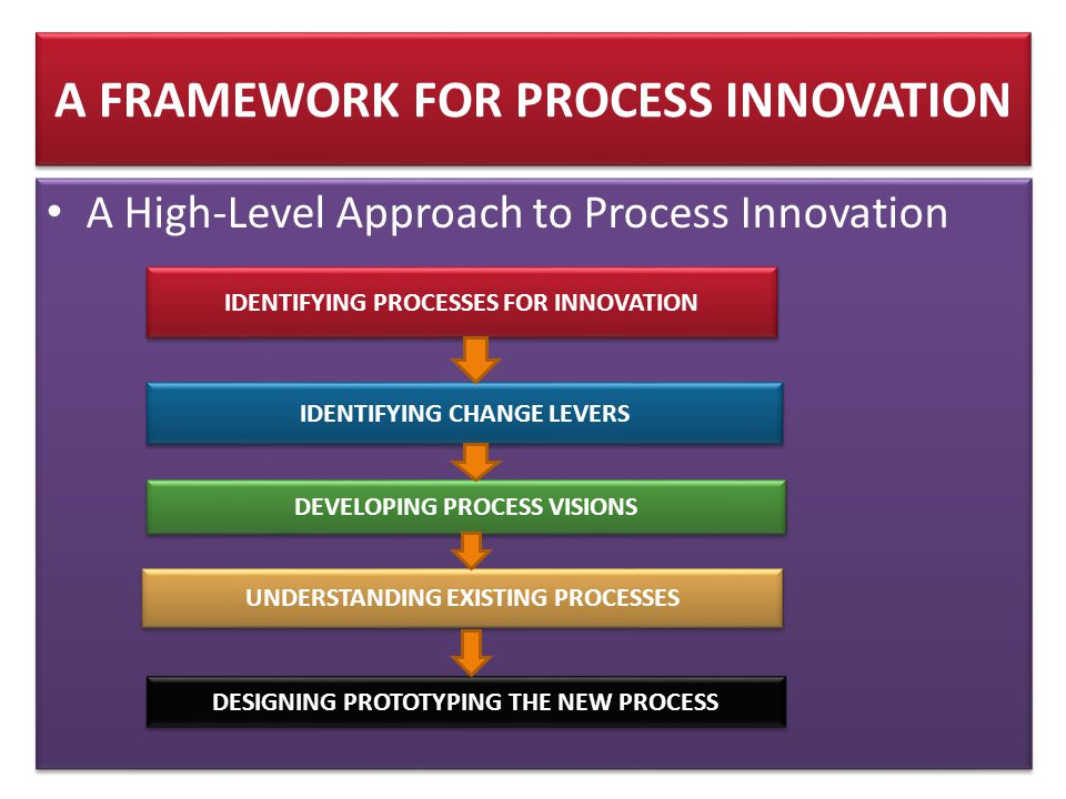 A FRAMEWORK FOR PROCESS INNOVATION