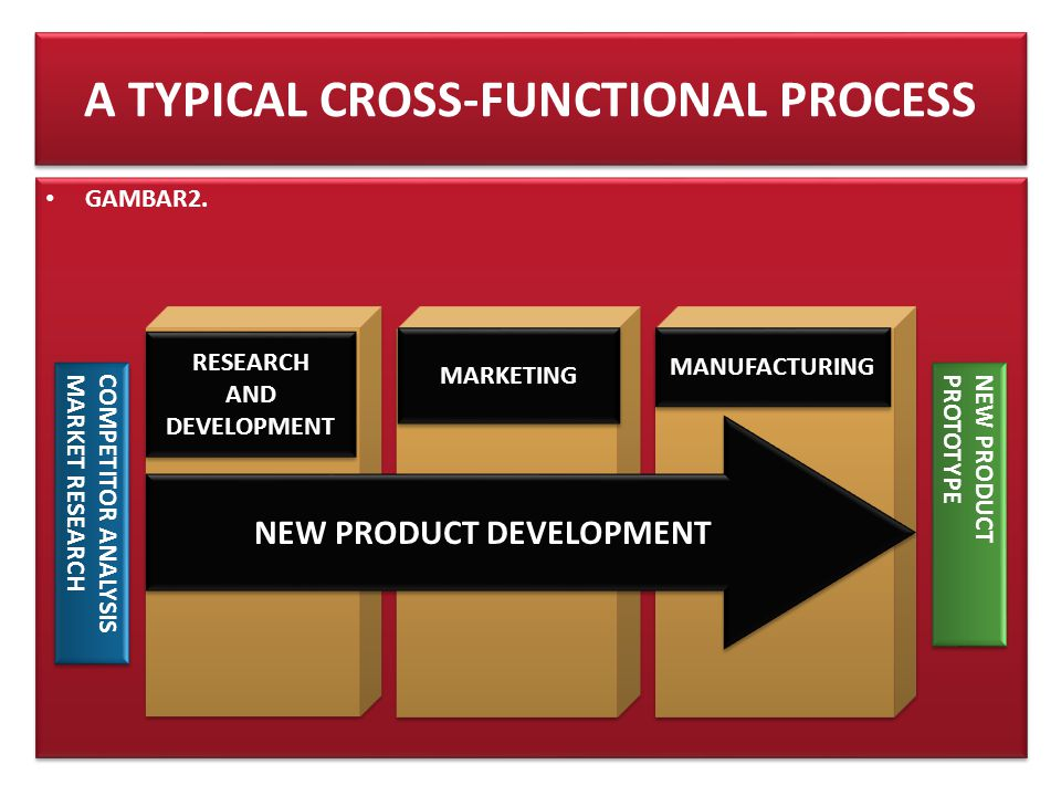A TYPICAL CROSS-FUNCTIONAL PROCESS
