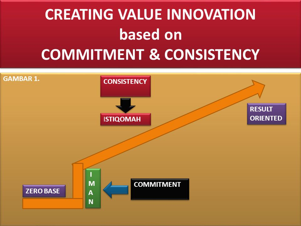 CREATING VALUE INNOVATION based on COMMITMENT & CONSISTENCY