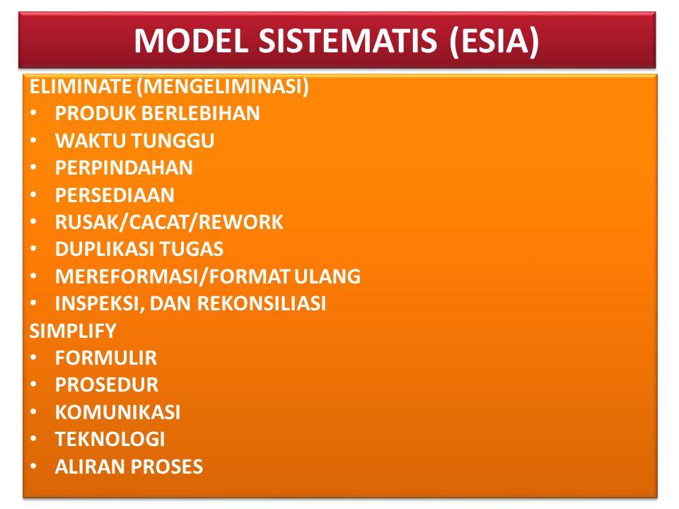 MODEL SISTEMATIS (ESIA)