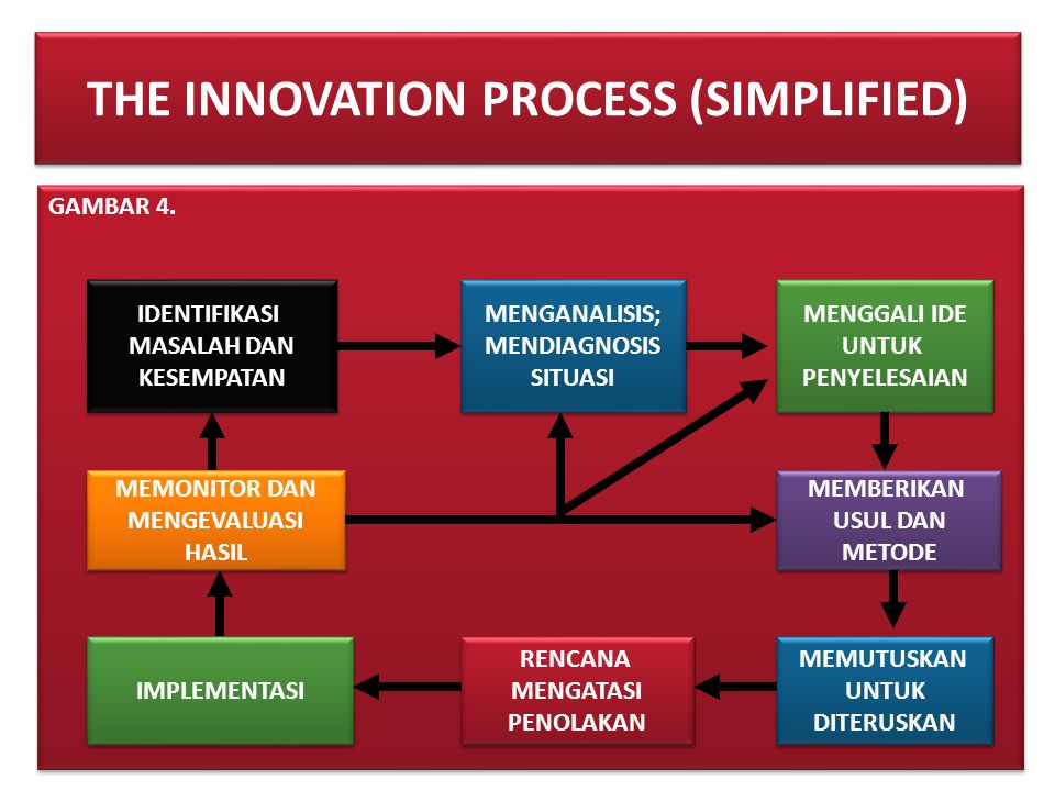 THE INNOVATION PROCESS (SIMPLIFIED)