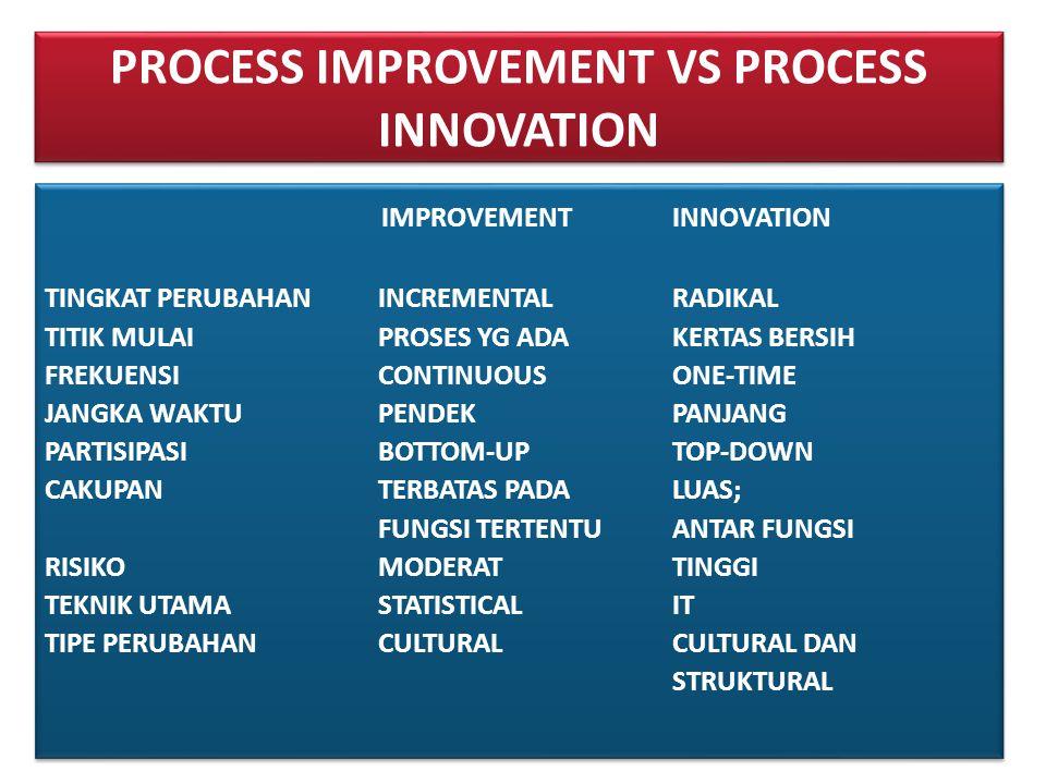 PROCESS IMPROVEMENT VS PROCESS INNOVATION