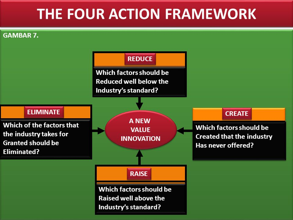 THE FOUR ACTION FRAMEWORK