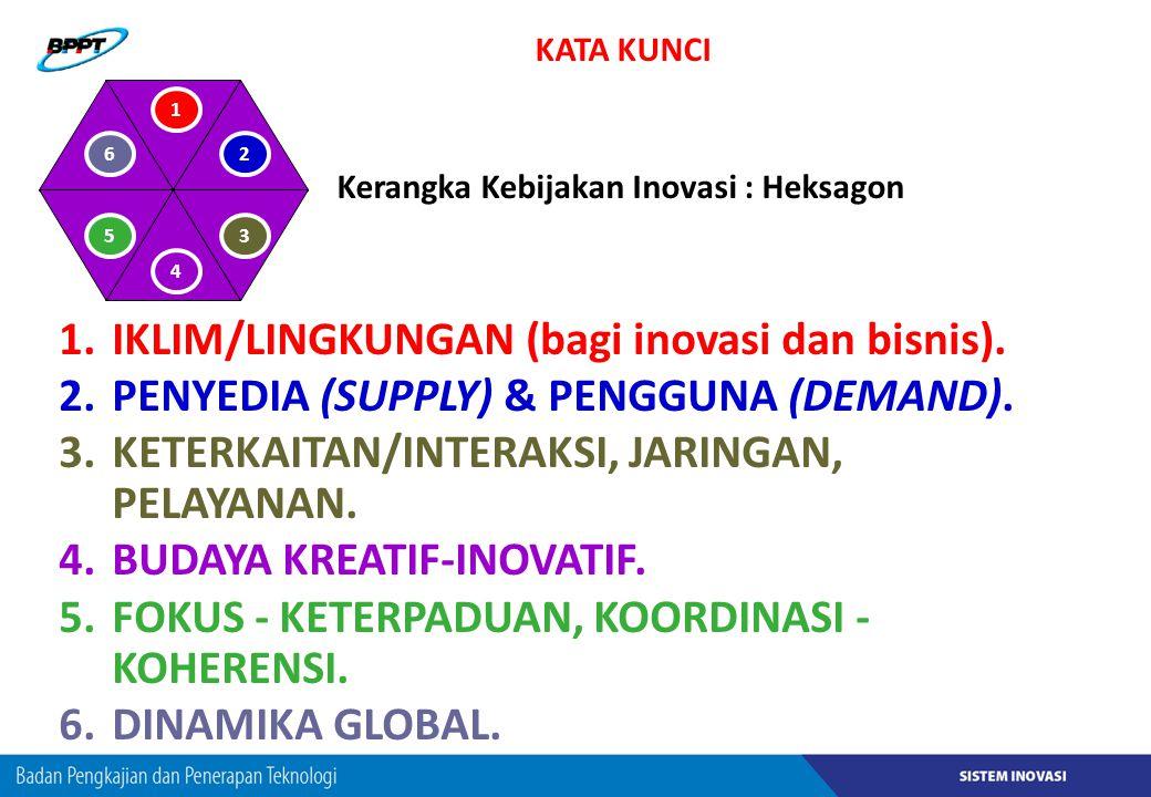 IKLIM/LINGKUNGAN (bagi inovasi dan bisnis).