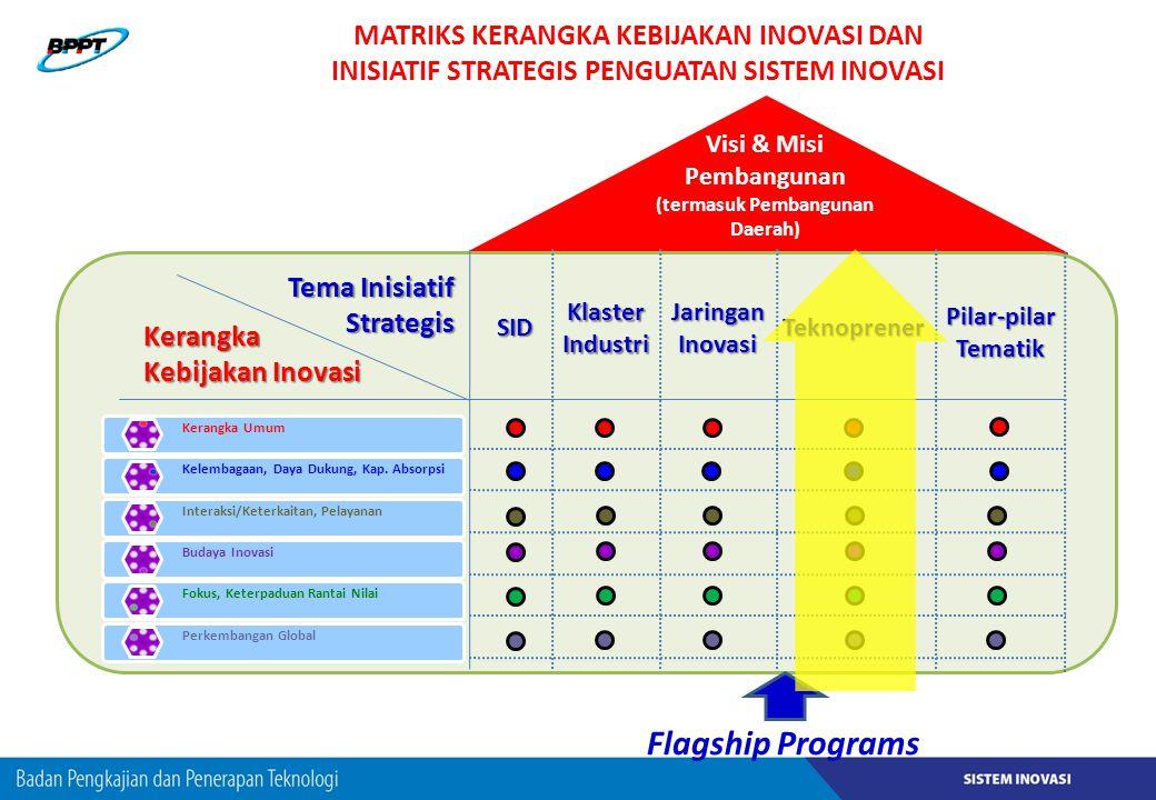 Visi & Misi Pembangunan (termasuk Pembangunan Daerah)