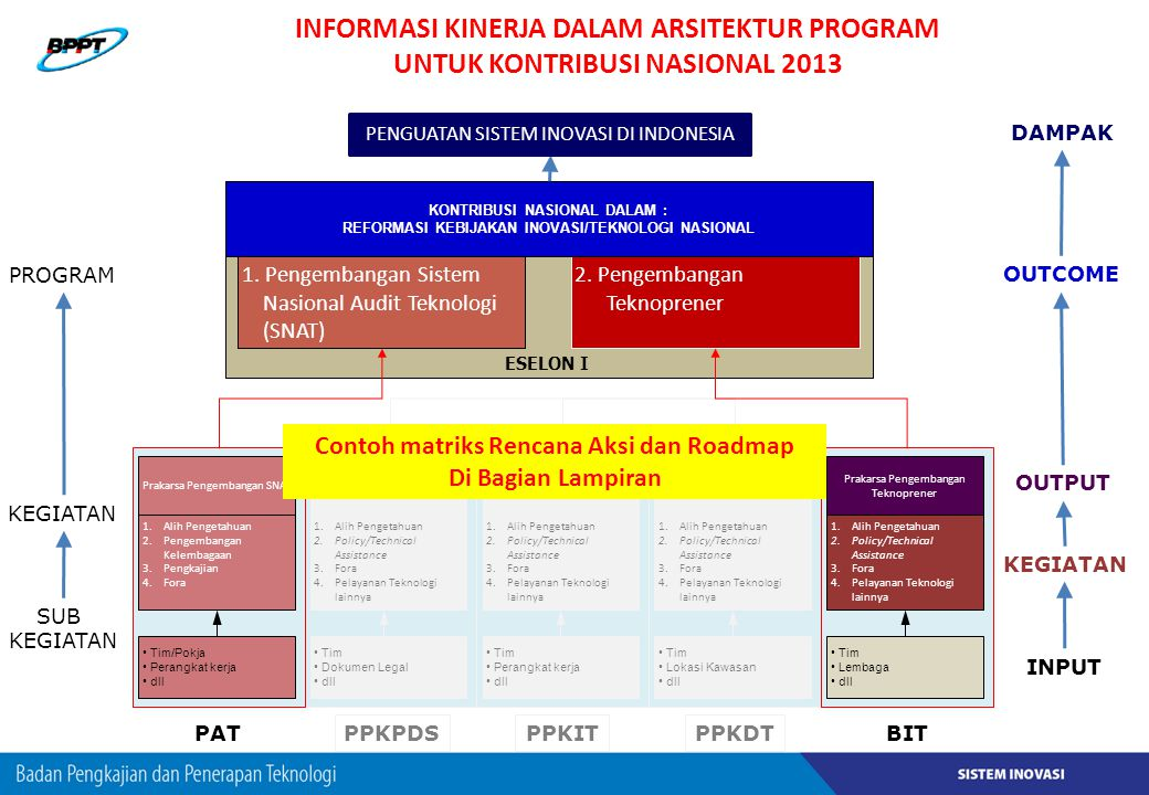 Informasi Kinerja DAlAm Arsitektur Program UNTUK KONTRIBUSI NASIONAL 2013