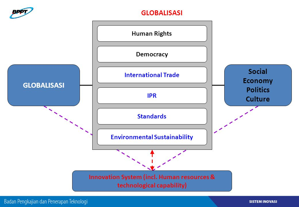 GLOBALISASI GLOBALISASI Social Economy Politics Culture