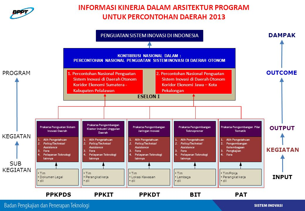 Informasi Kinerja DAlAm Arsitektur Program UNTUK PERCONTOHAN DAERAH 2013