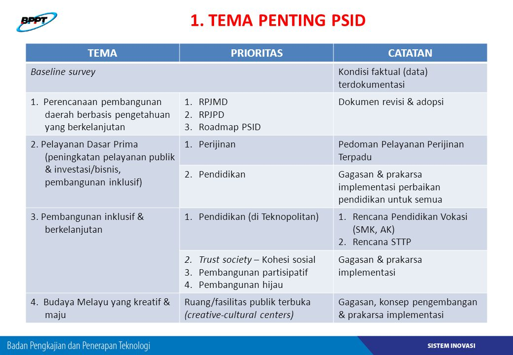 1. TEMA PENTING PSID TEMA PRIORITAS CATATAN Baseline survey