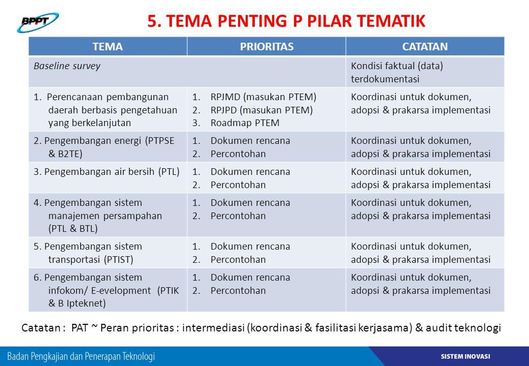 5. TEMA PENTING P PILAR TEMATIK