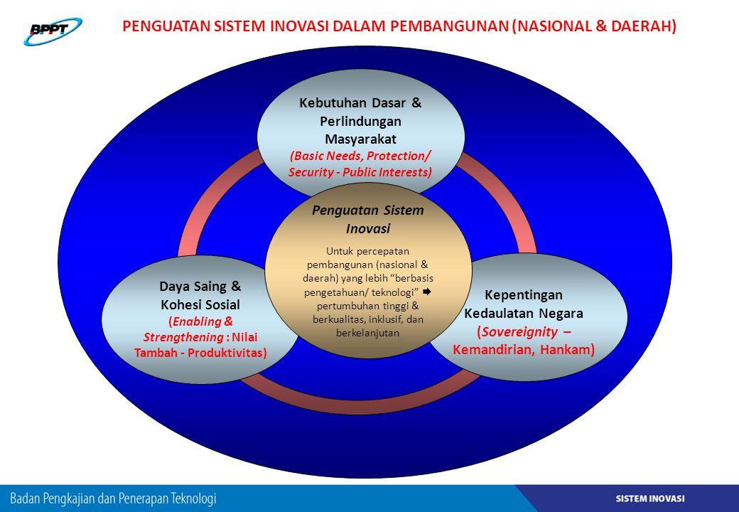 PENGUATAN SISTEM INOVASI DALAM PEMBANGUNAN (NASIONAL & DAERAH)