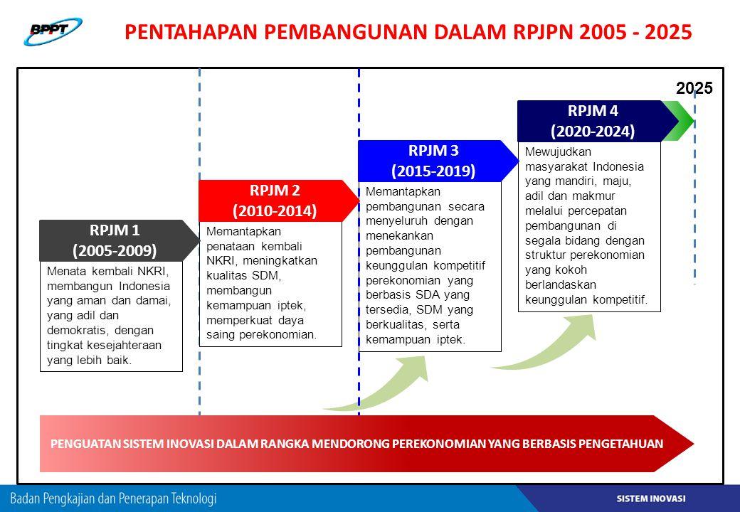 PENTAHAPAN PEMBANGUNAN DALAM RPJPN 2005 - 2025