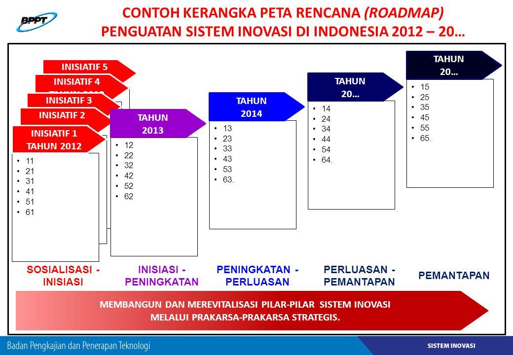 CONTOH KERANGKA PETA RENCANA (ROADMAP) PENGUATAN SISTEM INOVASI DI INDONESIA 2012 – 20…