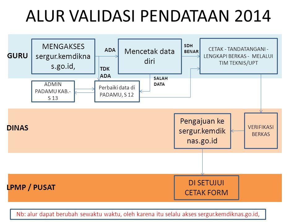 ALUR VALIDASI PENDATAAN 2014