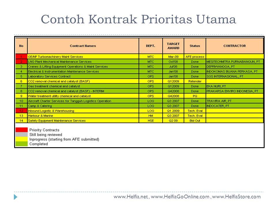 Contoh Kontrak Prioritas Utama