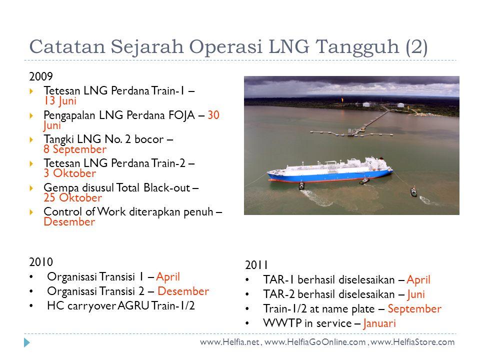 Catatan Sejarah Operasi LNG Tangguh (2)