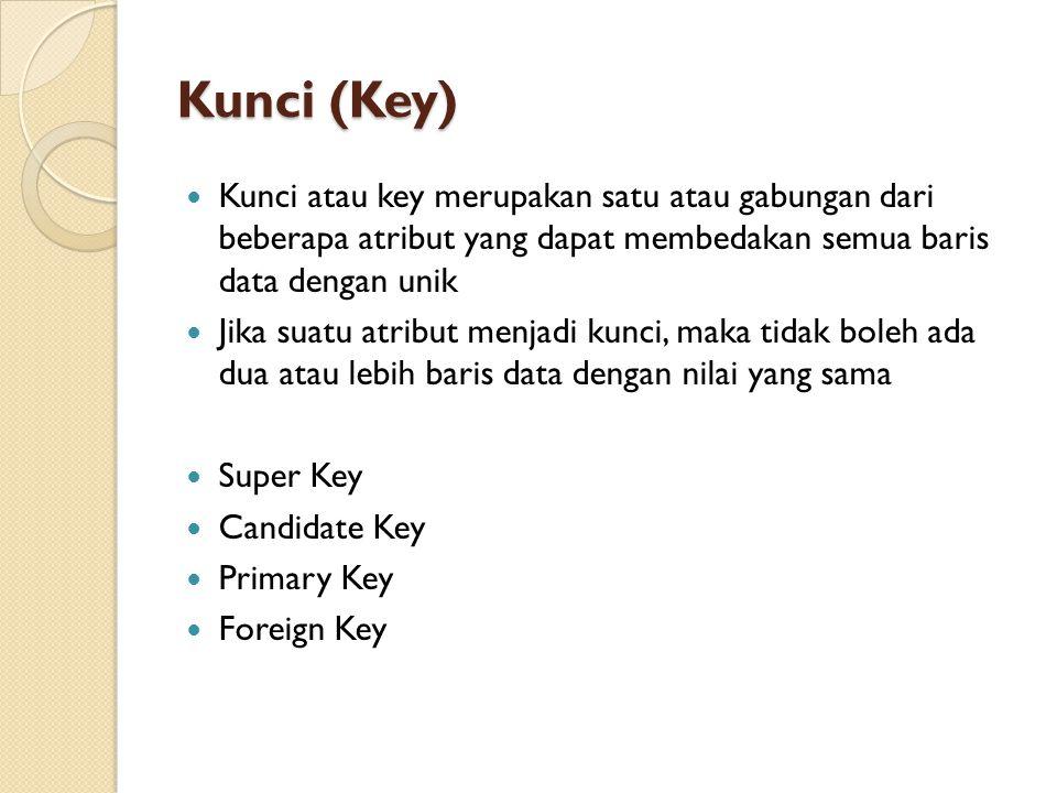 Kunci (Key) Kunci atau key merupakan satu atau gabungan dari beberapa atribut yang dapat membedakan semua baris data dengan unik.