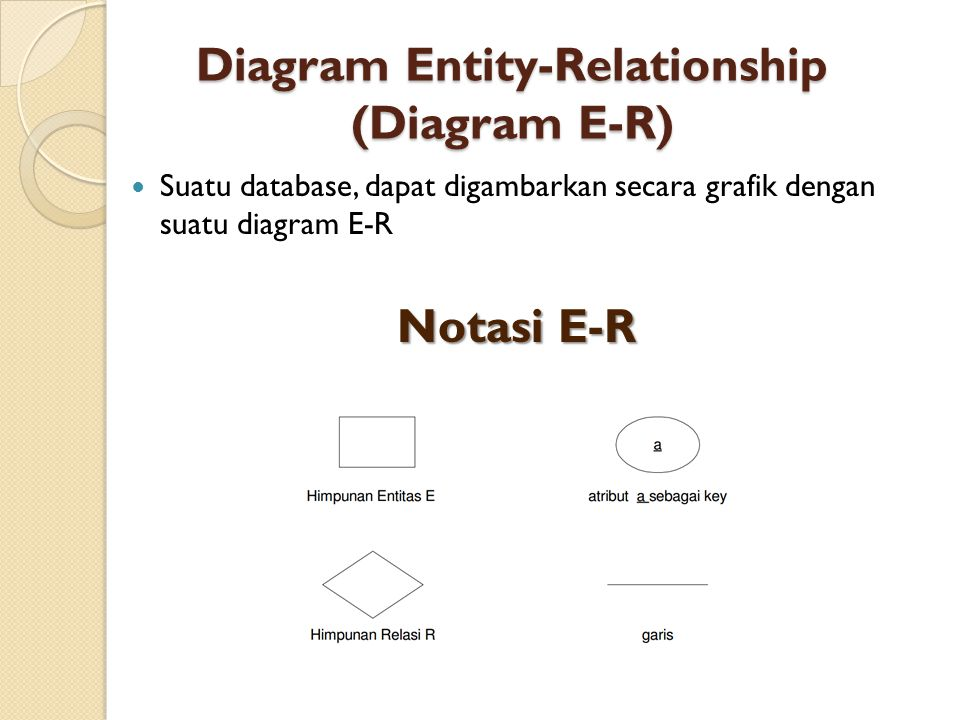 Diagram Entity-Relationship (Diagram E-R)