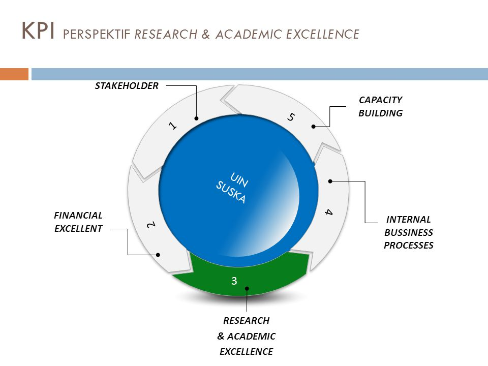 KPI PERSPEKTIF RESEARCH & ACADEMIC EXCELLENCE