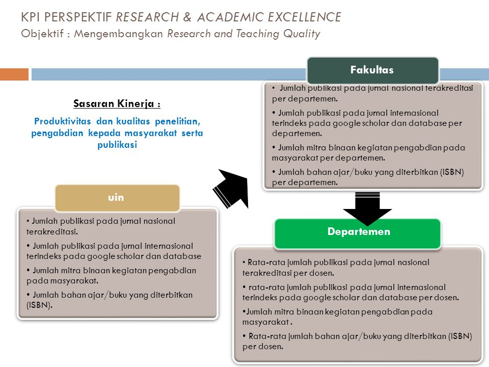 KPI PERSPEKTIF RESEARCH & ACADEMIC EXCELLENCE Objektif : Mengembangkan Research and Teaching Quality
