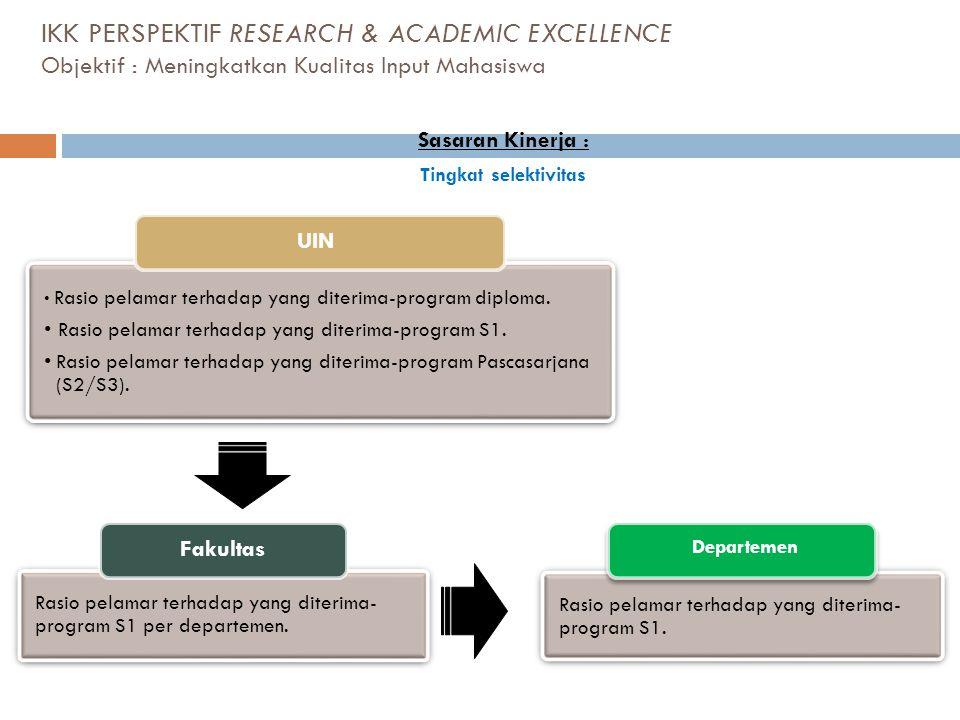 IKK PERSPEKTIF RESEARCH & ACADEMIC EXCELLENCE Objektif : Meningkatkan Kualitas Input Mahasiswa