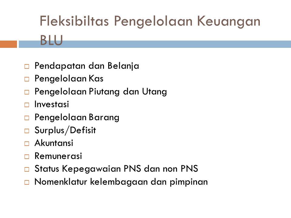 Fleksibiltas Pengelolaan Keuangan BLU
