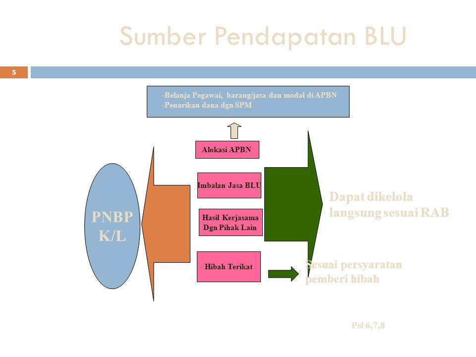 Sumber Pendapatan BLU PNBP K/L Dapat dikelola langsung sesuai RAB