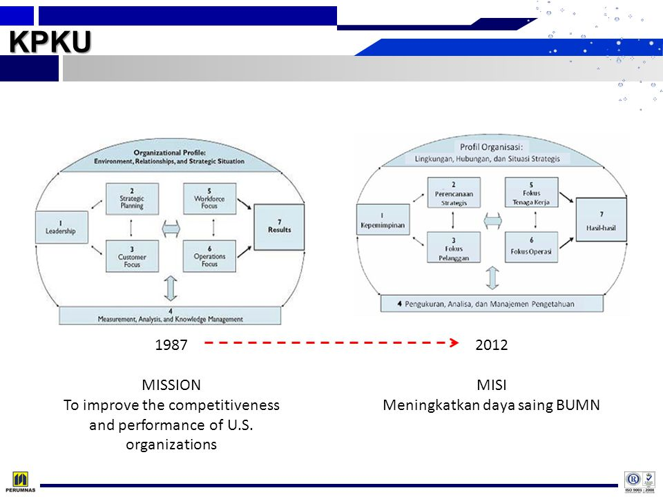 KPKU 1987. MISSION. To improve the competitiveness and performance of U.S. organizations. 2012. MISI.