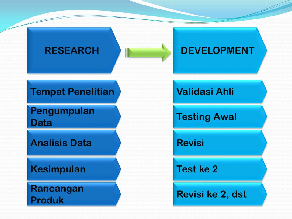 RESEARCH DEVELOPMENT. Tempat Penelitian. Validasi Ahli. Pengumpulan Data. Testing Awal. Analisis Data.
