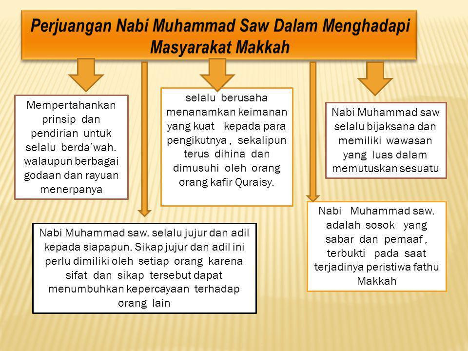 Perjuangan Nabi Muhammad Saw Dalam Menghadapi Masyarakat Makkah