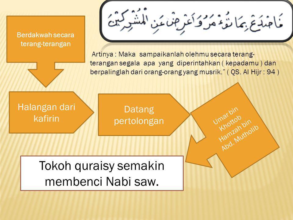 Tokoh quraisy semakin membenci Nabi saw.