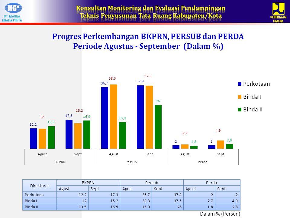 Progres Perkembangan BKPRN, PERSUB dan PERDA