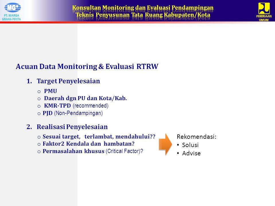 Acuan Data Monitoring & Evaluasi RTRW