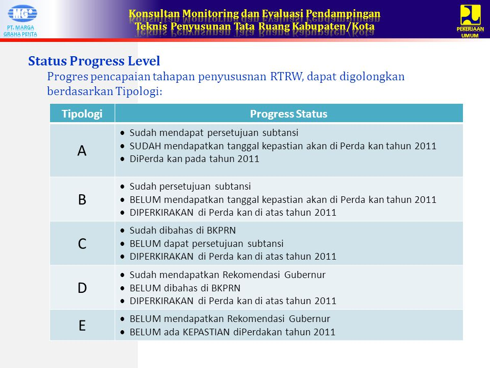 A B C D E Status Progress Level