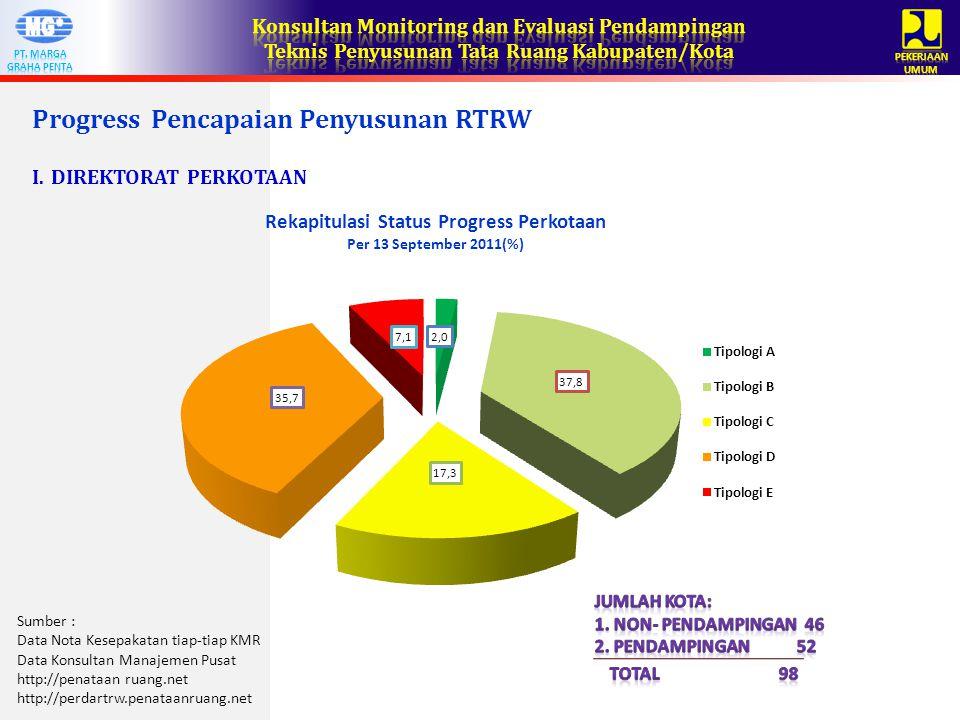 Progress Pencapaian Penyusunan RTRW