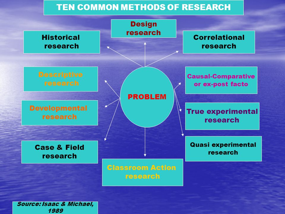 TEN COMMON METHODS OF RESEARCH