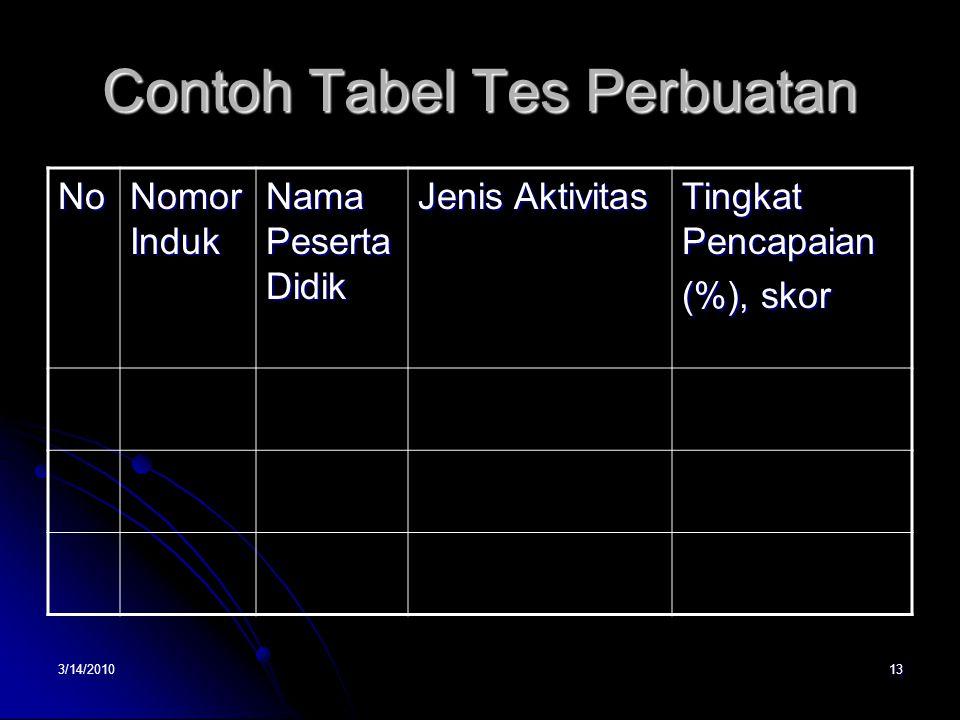 Contoh Tabel Tes Perbuatan