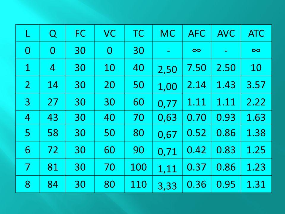 L Q. FC. VC. TC. MC. AFC. AVC. ATC. 30. - ∞ - 1. 4. 10. 40. 2,50. 7.50. 2.50. 2.