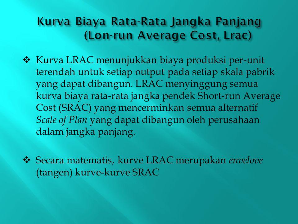 Kurva Biaya Rata-Rata Jangka Panjang (Lon-run Average Cost, Lrac)