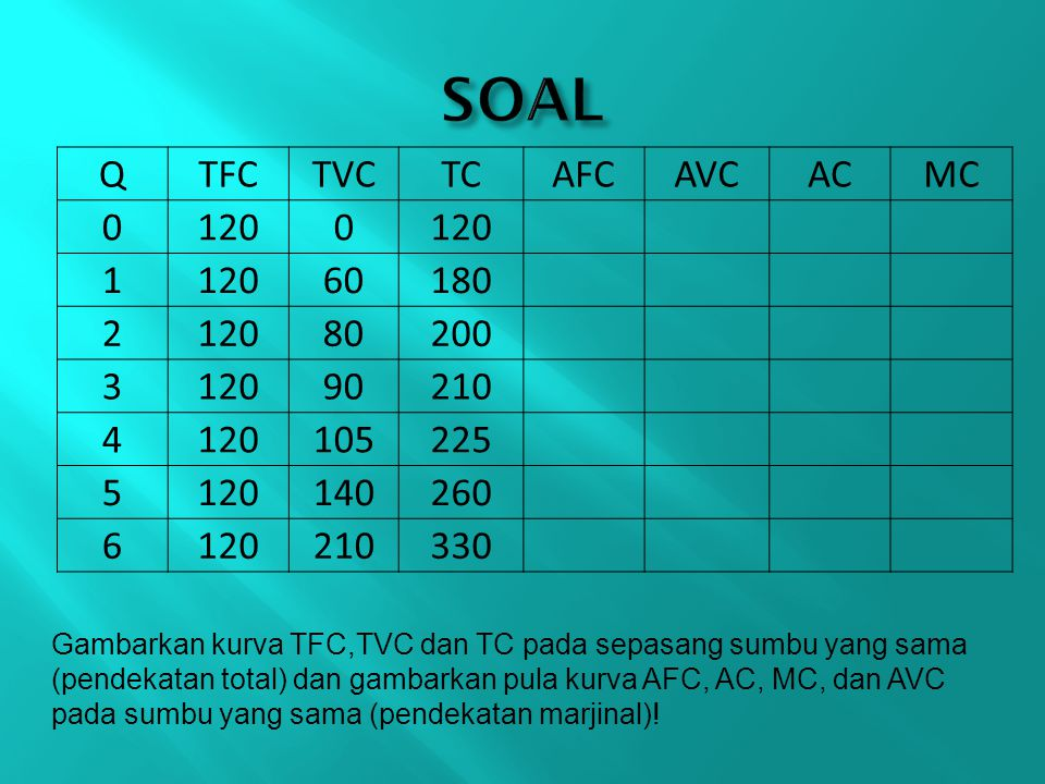 SOAL Q TFC TVC TC AFC AVC AC MC 120 1 60 180 2 80 200 3 90 210 4 105