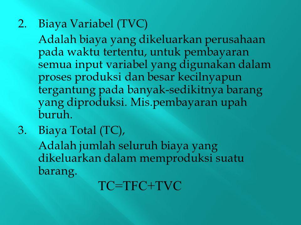 TC=TFC+TVC Biaya Variabel (TVC)