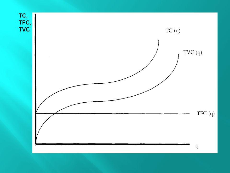 TC, TFC,TVC