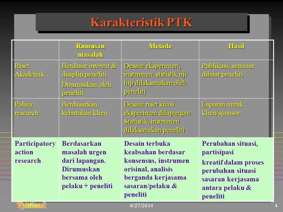 Karakteristik PTK Rumusan masalah Metode Hasil Riset Akademik