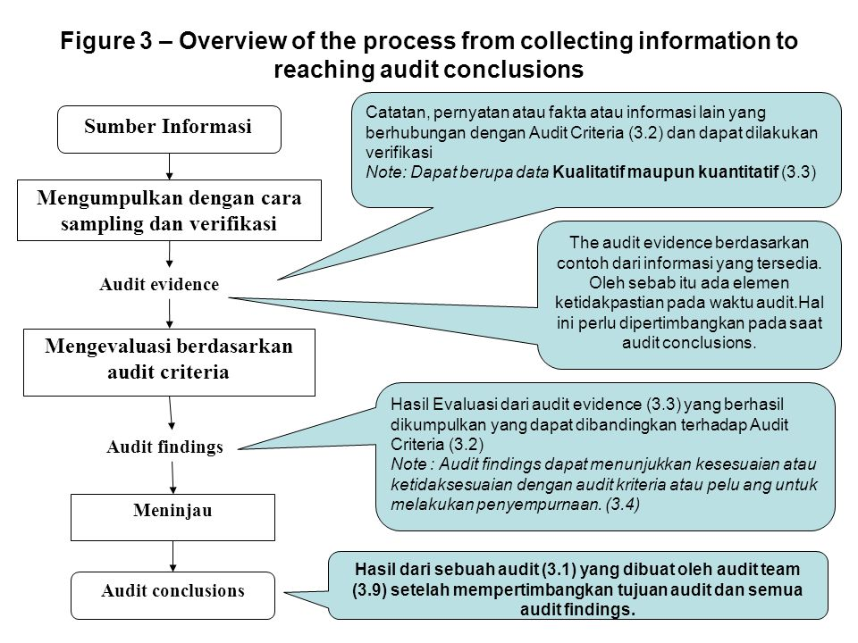 Figure 3 – Overview of the process from collecting information to reaching audit conclusions