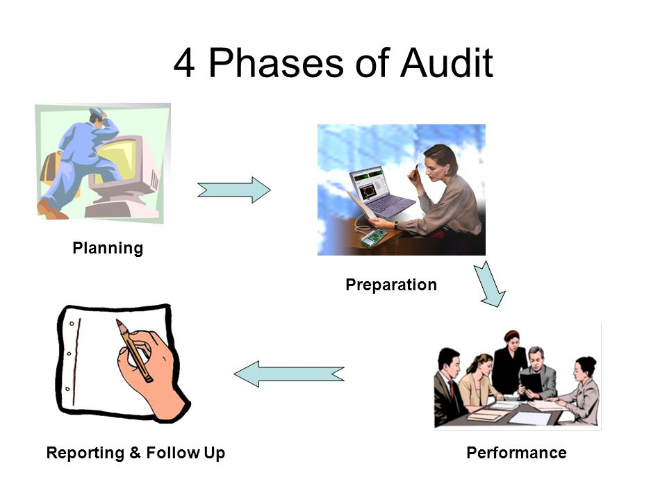 4 Phases of Audit Planning Preparation Reporting & Follow Up