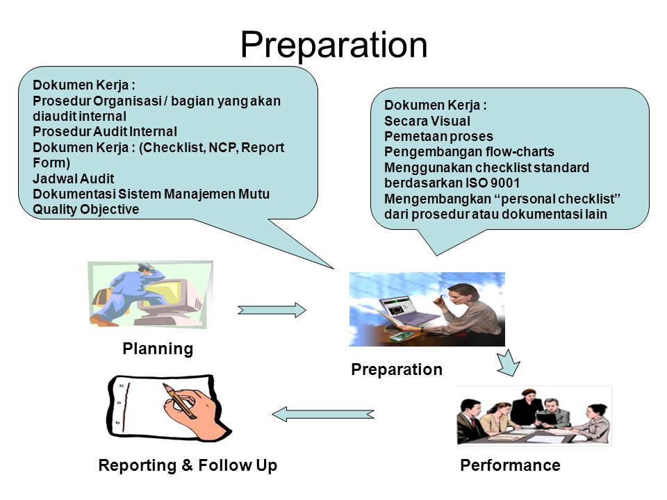 Preparation Planning Reporting & Follow Up Preparation Performance