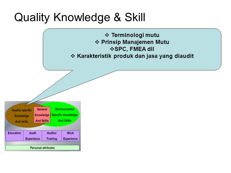 Quality Knowledge & Skill