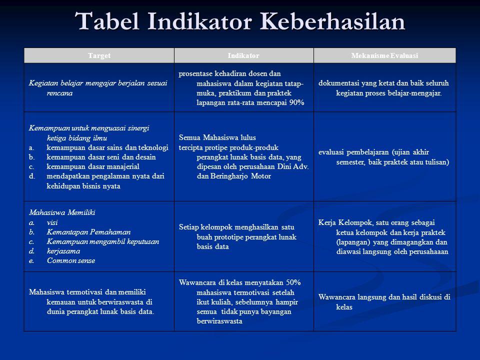 Tabel Indikator Keberhasilan