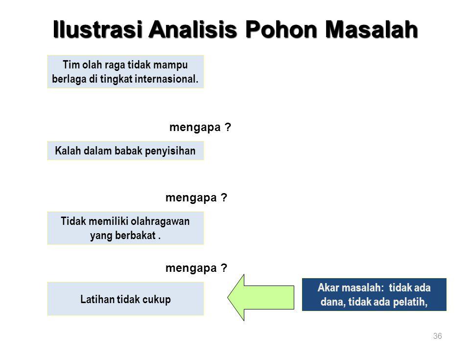 Ilustrasi Analisis Pohon Masalah